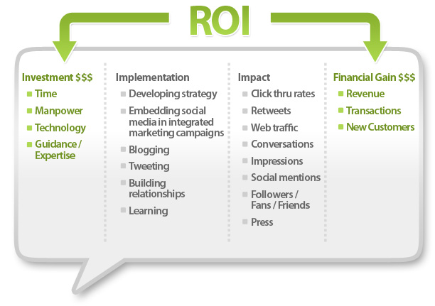 roi in social media a look The essential social media kpis to help you measure and track new visitors to   the performance of your social media campaigns and the roi from them  that  this particular content deserves a higher spot in search results.