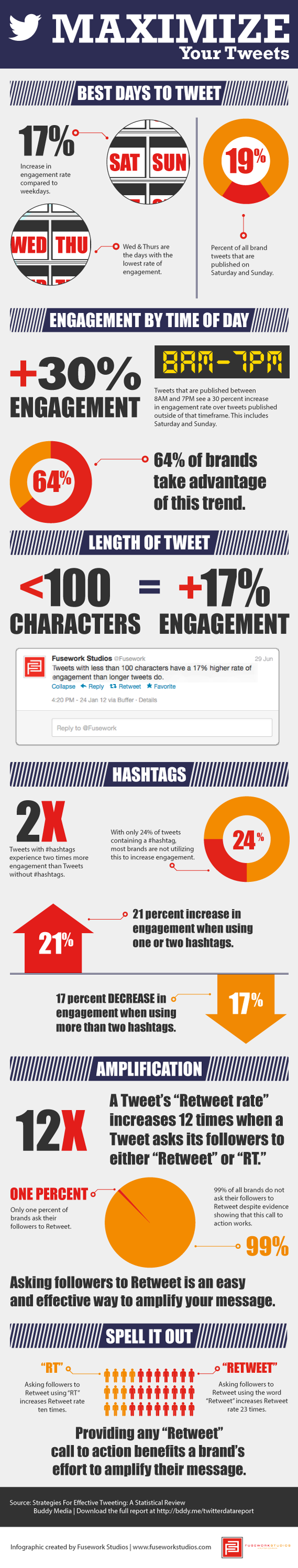 [INFOGRAPHIC] The best time to Tweet!